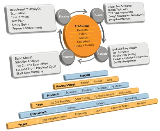 Independent Software Testing   ZanDen Innovations